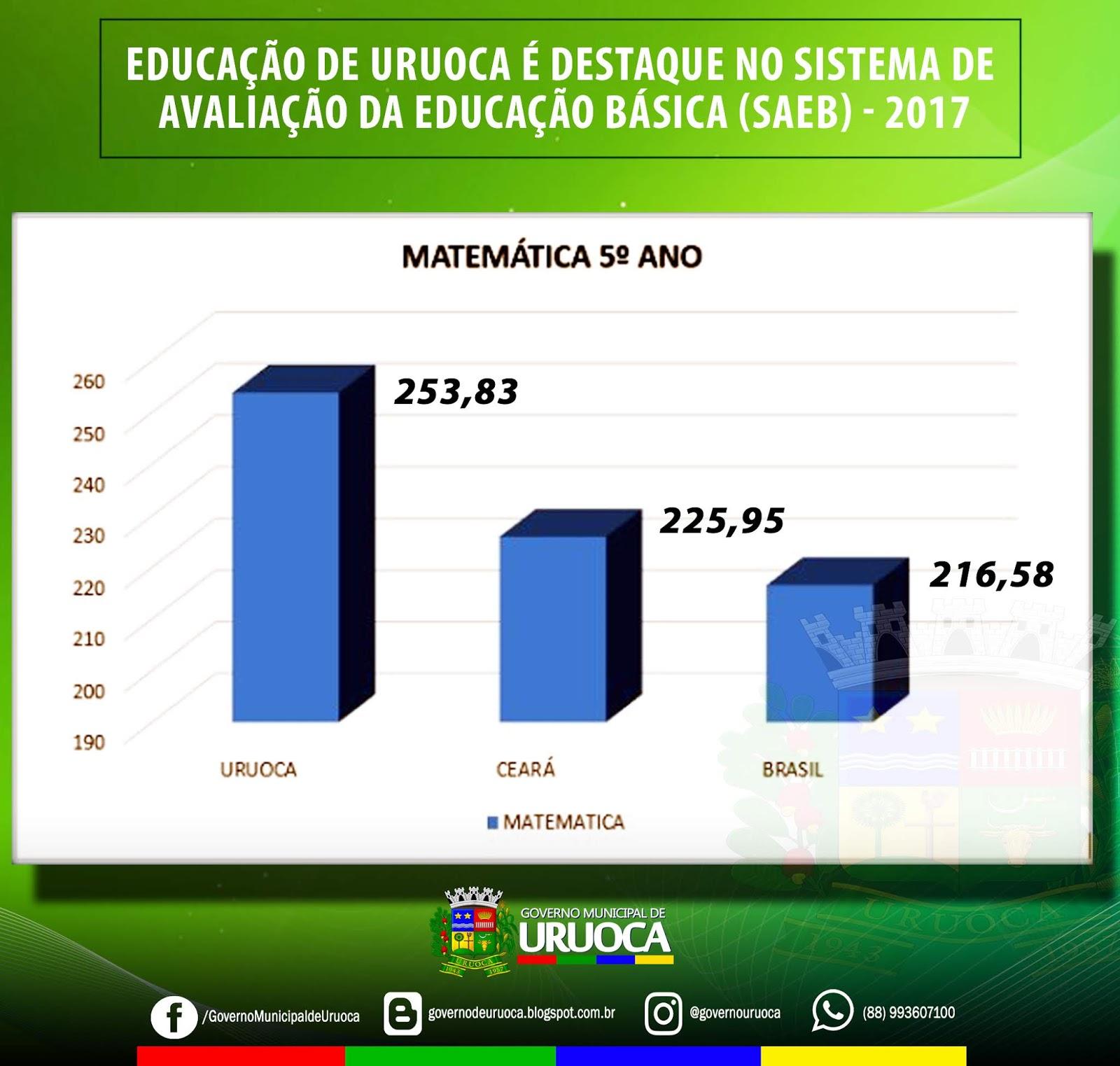 EDUCAÇÃO DE URUOCA É DESTAQUE NO SISTEMA DE AVALIAÇÃO DA EDUCAÇÃO BÁSICA (SAEB) - 2017